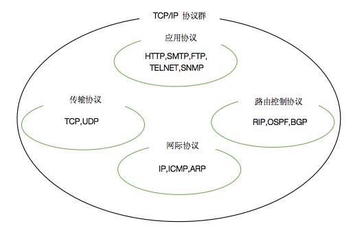 TCP/IP 协议群