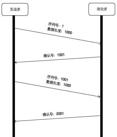 TCP 可靠传输